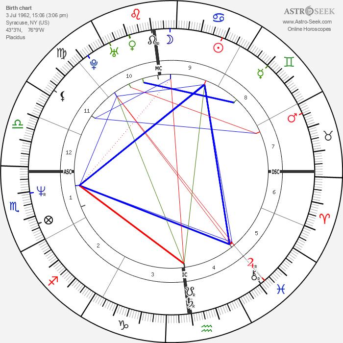 Tom Cruise - Astrology Natal Birth Chart