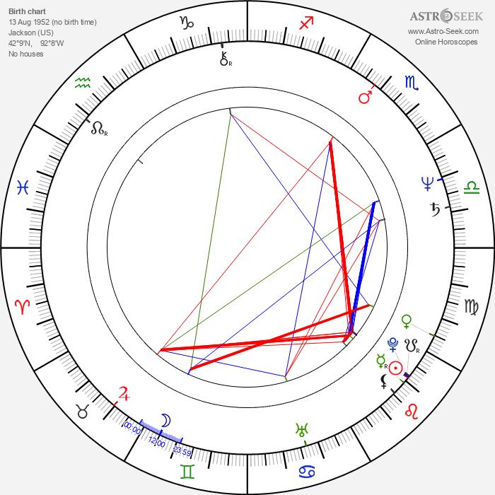 Tom Davis - Astrology Natal Birth Chart