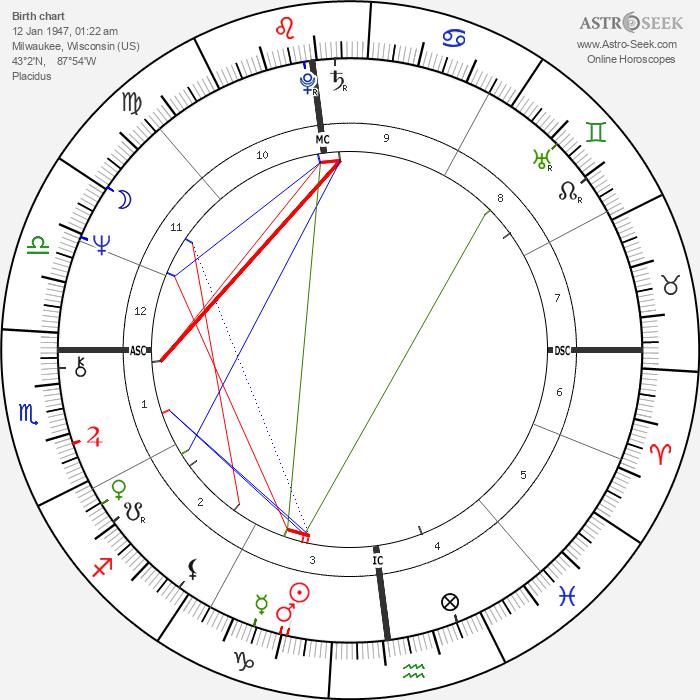 Tom Dempsey - Astrology Natal Birth Chart