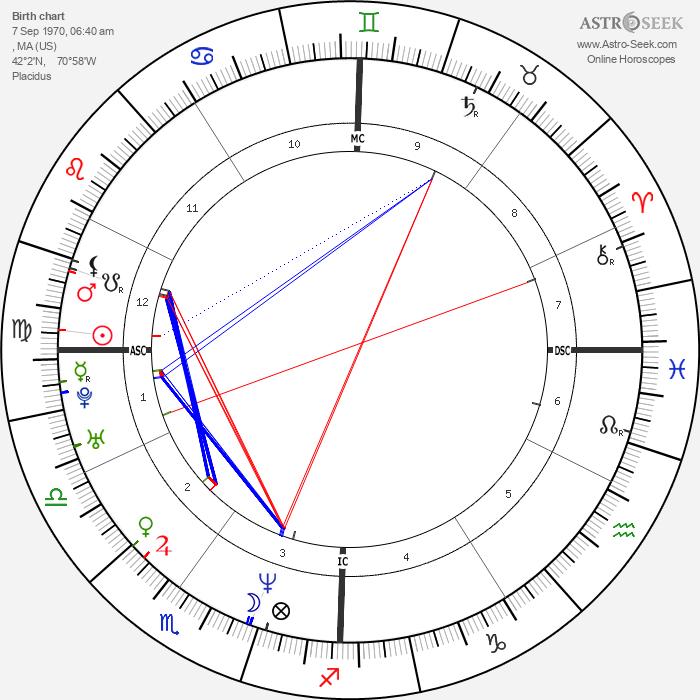 Tom Everett Scott - Astrology Natal Birth Chart