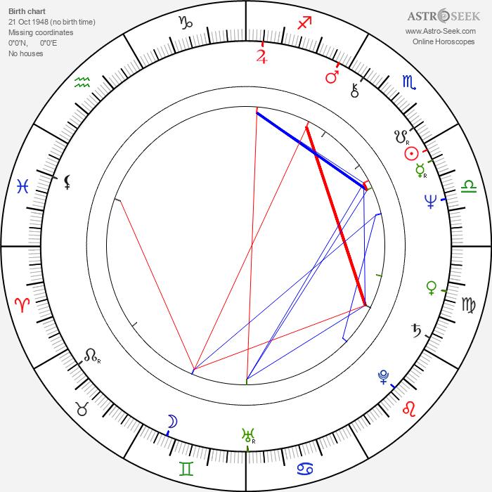 Tom Everett - Astrology Natal Birth Chart