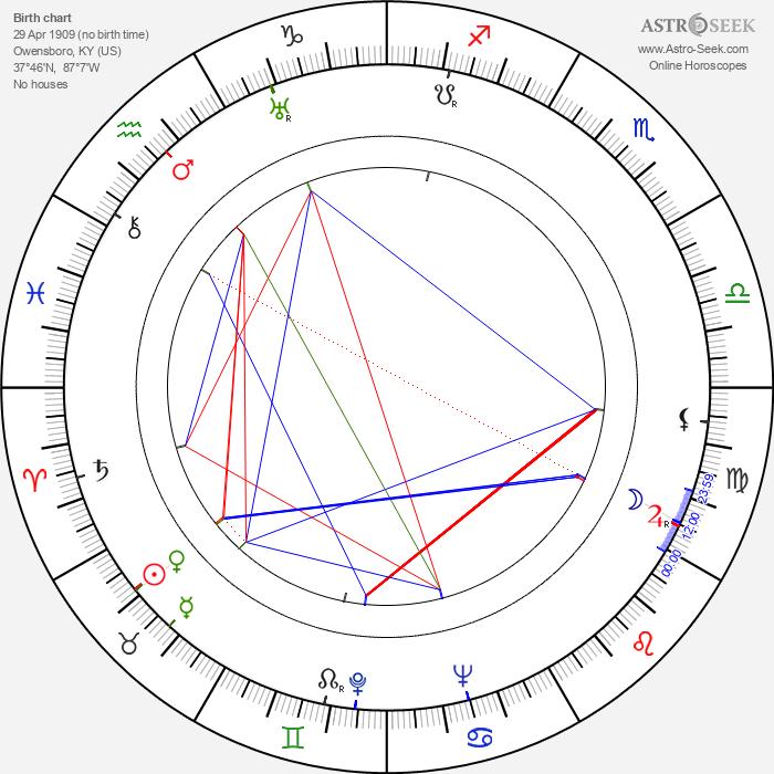 Tom Ewell - Astrology Natal Birth Chart