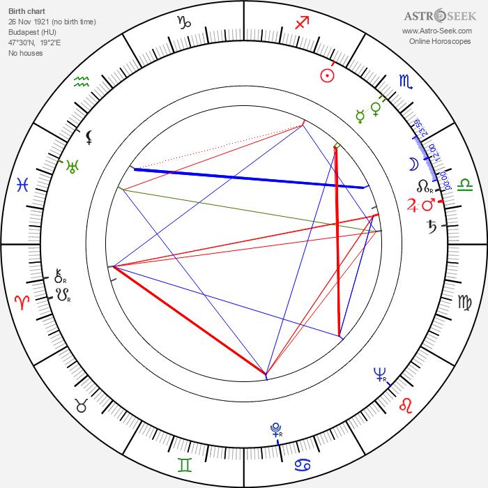 Tom Felleghy - Astrology Natal Birth Chart