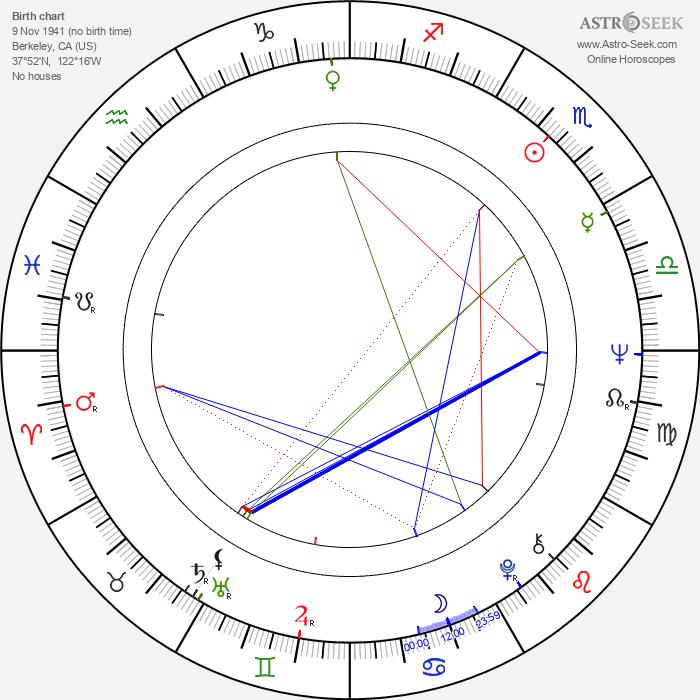 Tom Fogerty - Astrology Natal Birth Chart