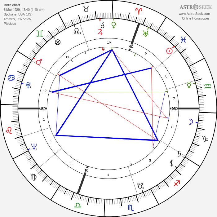 Tom Foley - Astrology Natal Birth Chart
