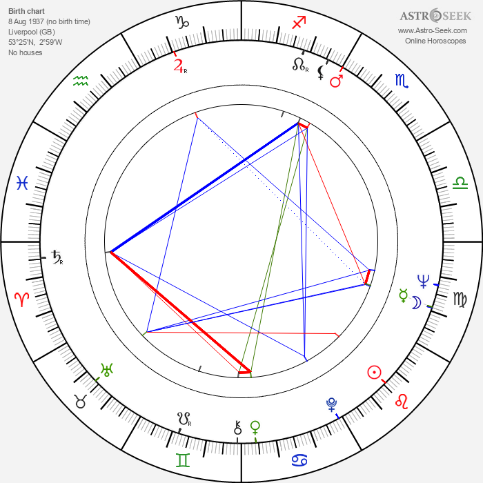 Tom Georgeson - Astrology Natal Birth Chart
