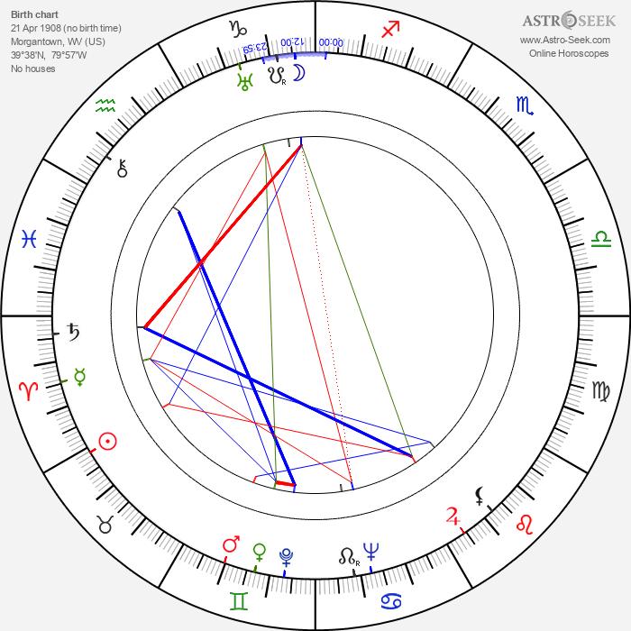 Tom Gorman - Astrology Natal Birth Chart