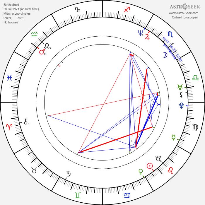 Tom Green - Astrology Natal Birth Chart