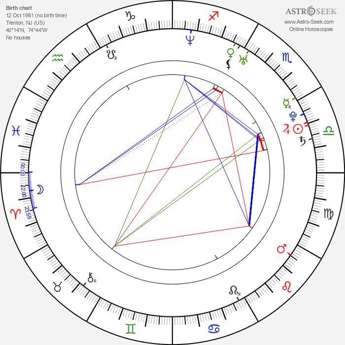 Tom Guiry - Astrology Natal Birth Chart