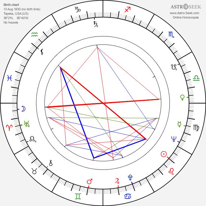 Tom H. Barrett - Astrology Natal Birth Chart