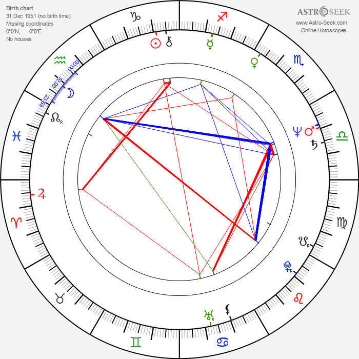 Tom Hamilton - Astrology Natal Birth Chart