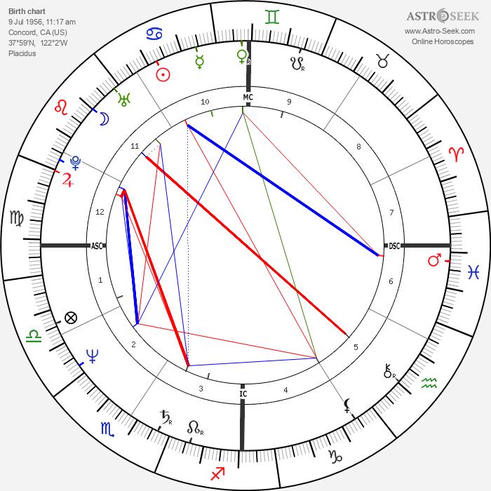 Tom Hanks - Astrology Natal Birth Chart
