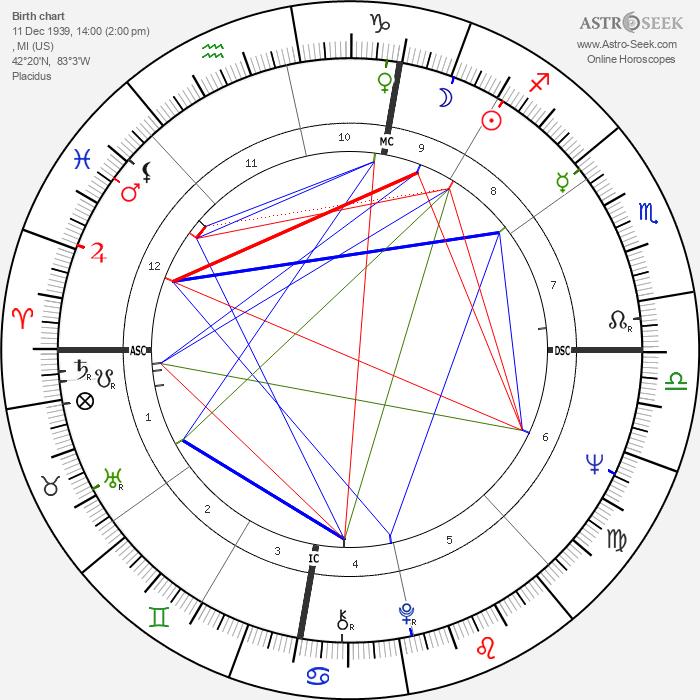Tom Hayden - Astrology Natal Birth Chart