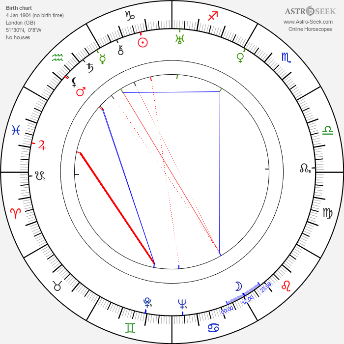 Tom Helmore - Astrology Natal Birth Chart