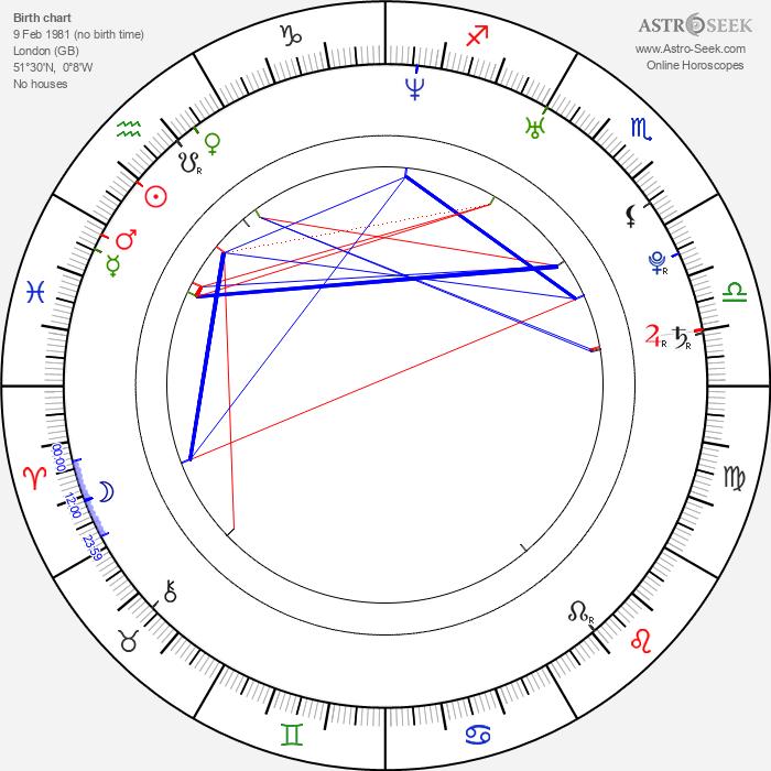Tom Hiddleston - Astrology Natal Birth Chart
