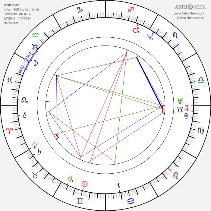 Tom Hines - Astrology Natal Birth Chart