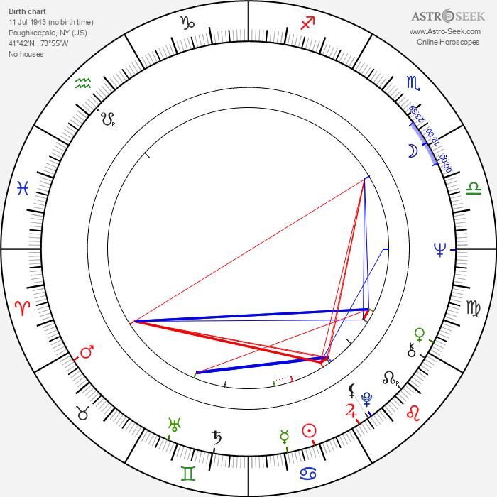 Tom Holland - Astrology Natal Birth Chart