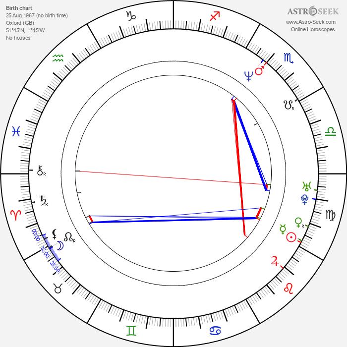 Tom Hollander - Astrology Natal Birth Chart