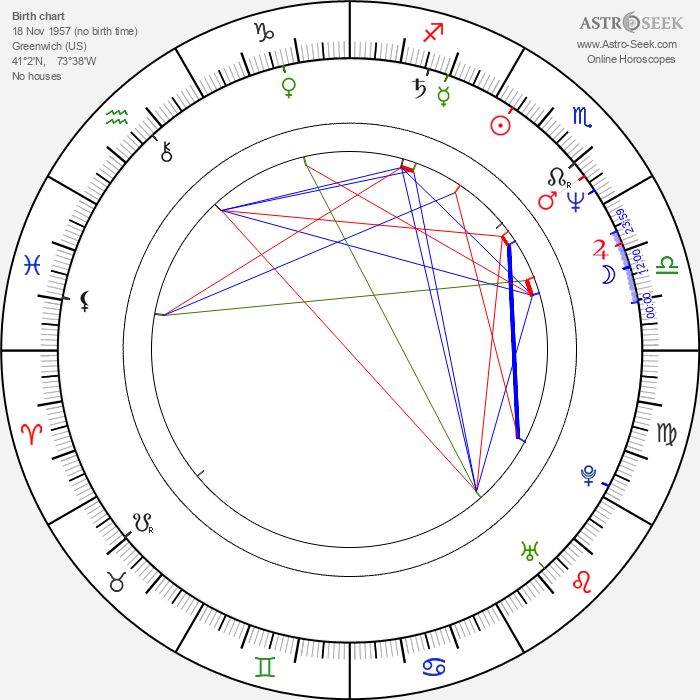 Tom Hooker - Astrology Natal Birth Chart