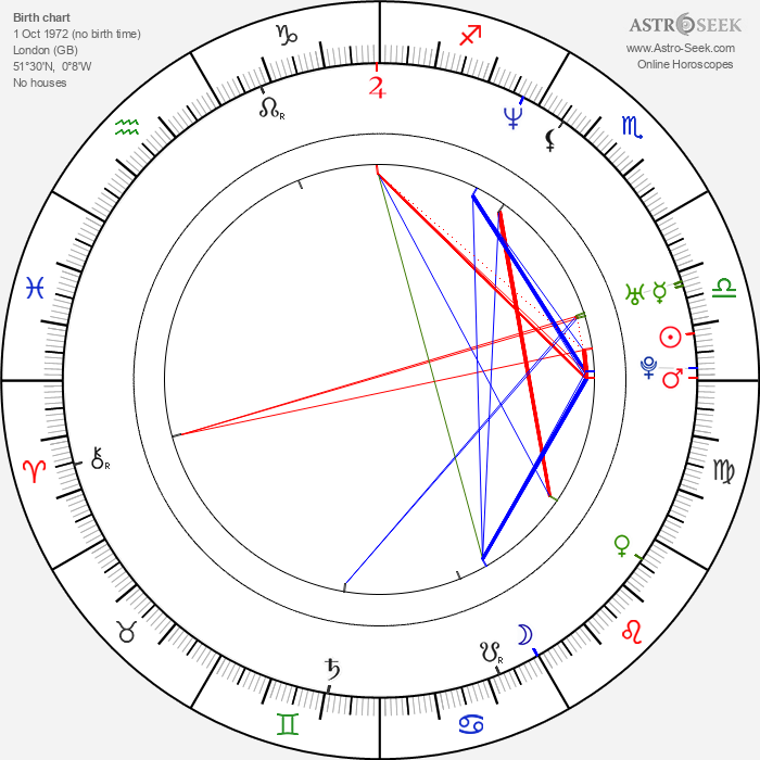 Tom Hooper - Astrology Natal Birth Chart