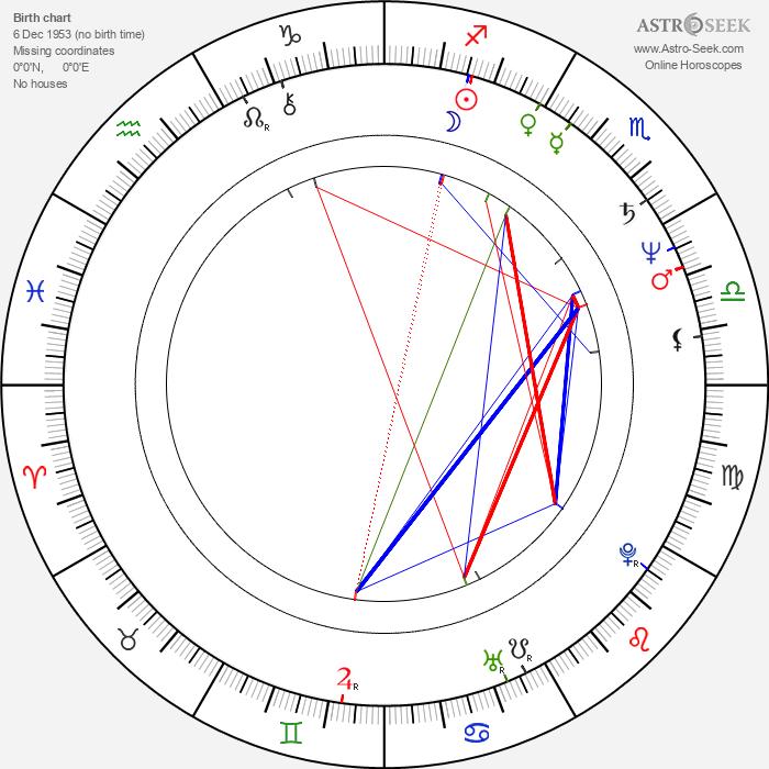 Tom Hulce - Astrology Natal Birth Chart