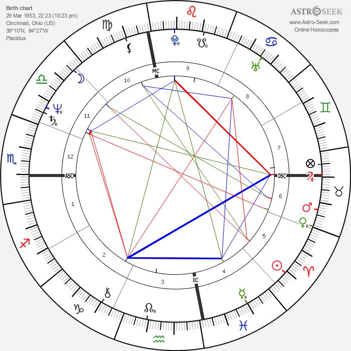 Tom Hume - Astrology Natal Birth Chart