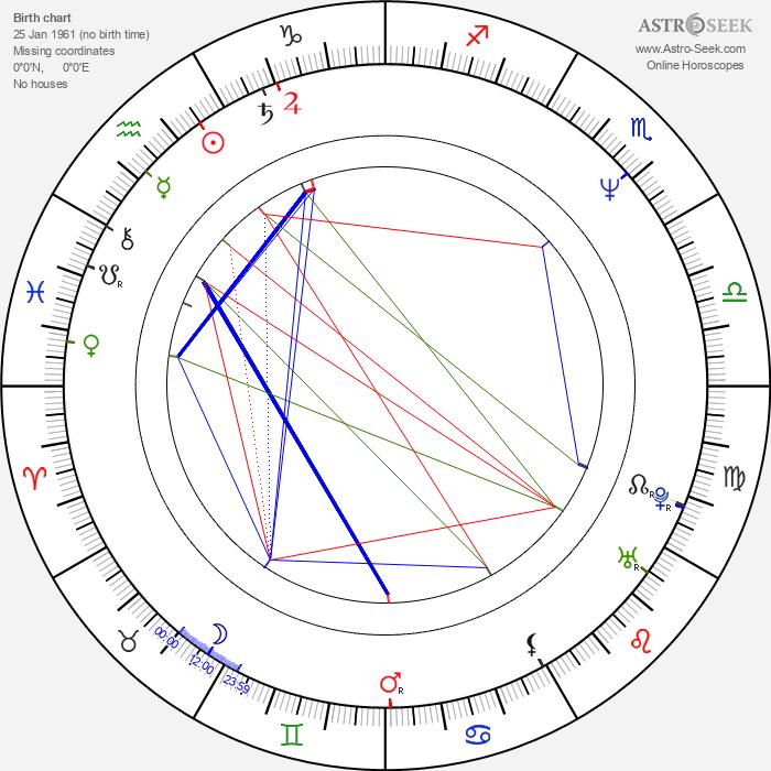 Tom Ingram - Astrology Natal Birth Chart