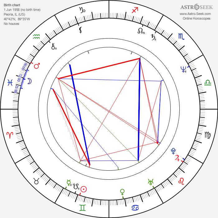 Tom Irwin - Astrology Natal Birth Chart