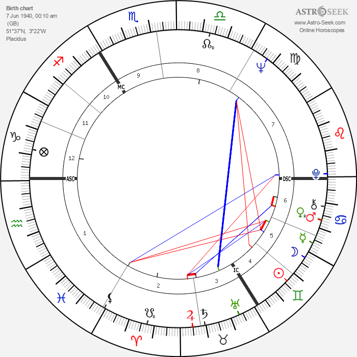 Tom Jones - Astrology Natal Birth Chart