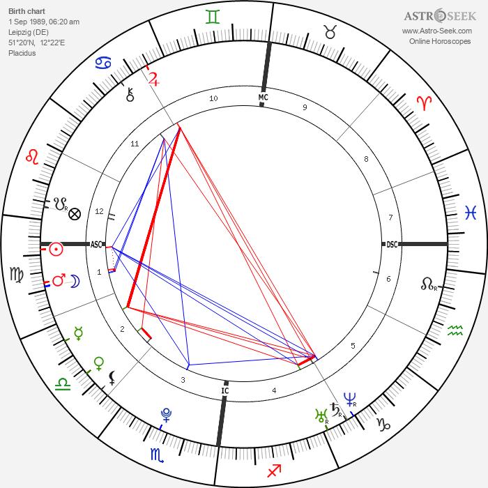 Tom Kaulitz - Astrology Natal Birth Chart