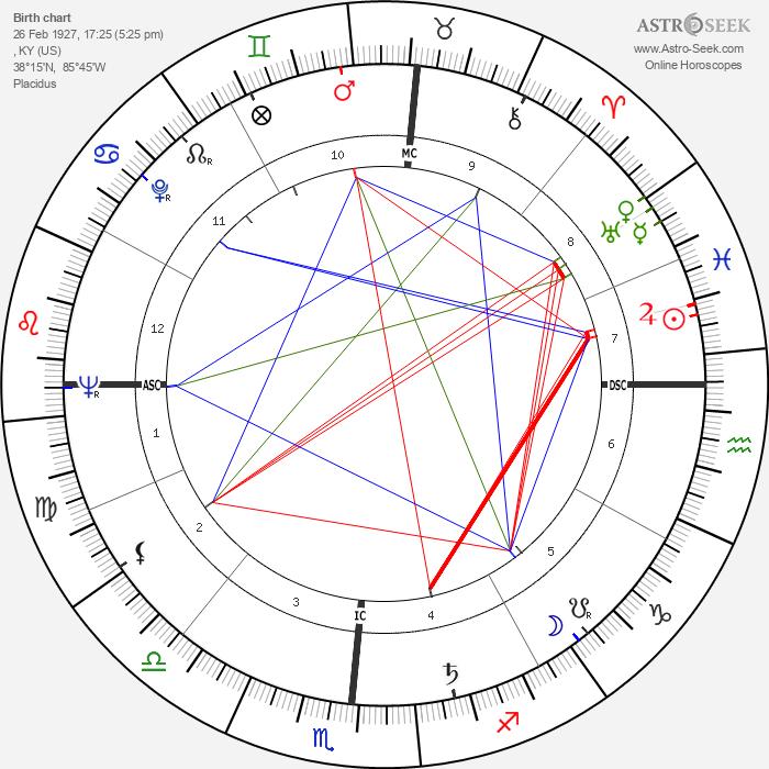 Tom Kennedy - Astrology Natal Birth Chart