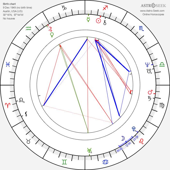 Tom Kite - Astrology Natal Birth Chart