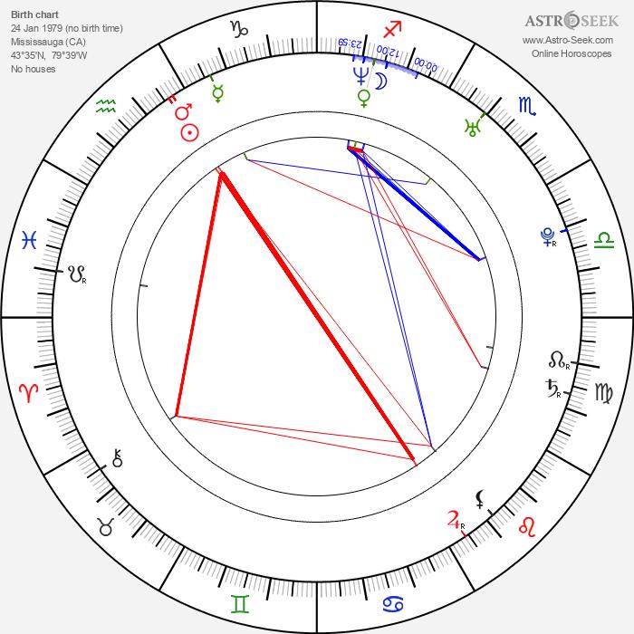 Tom Kostopoulos - Astrology Natal Birth Chart