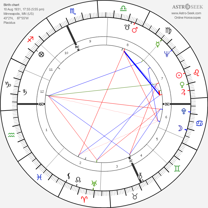 Tom Laughlin - Astrology Natal Birth Chart