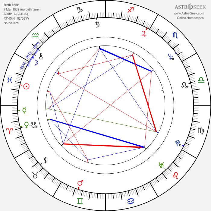 Tom Lehman - Astrology Natal Birth Chart
