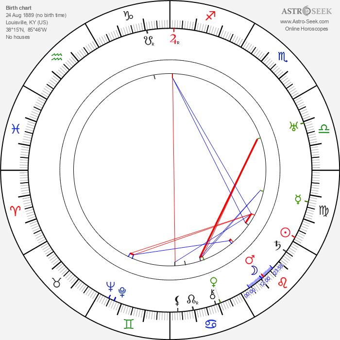 Tom London - Astrology Natal Birth Chart