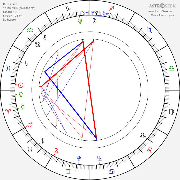 Tom Macaulay - Astrology Natal Birth Chart