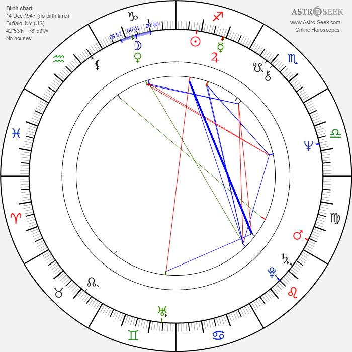 Tom Mardirosian - Astrology Natal Birth Chart