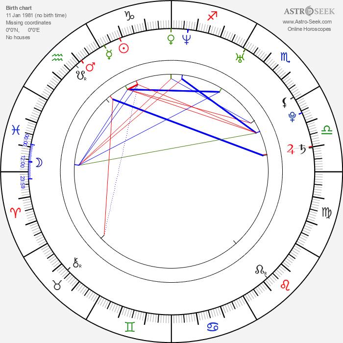Tom Meighan - Astrology Natal Birth Chart