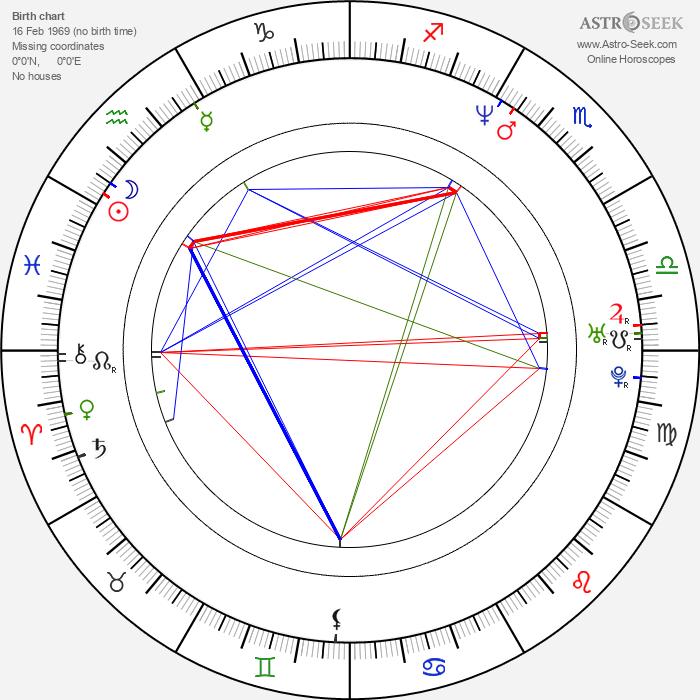 Tom Mikulla - Astrology Natal Birth Chart
