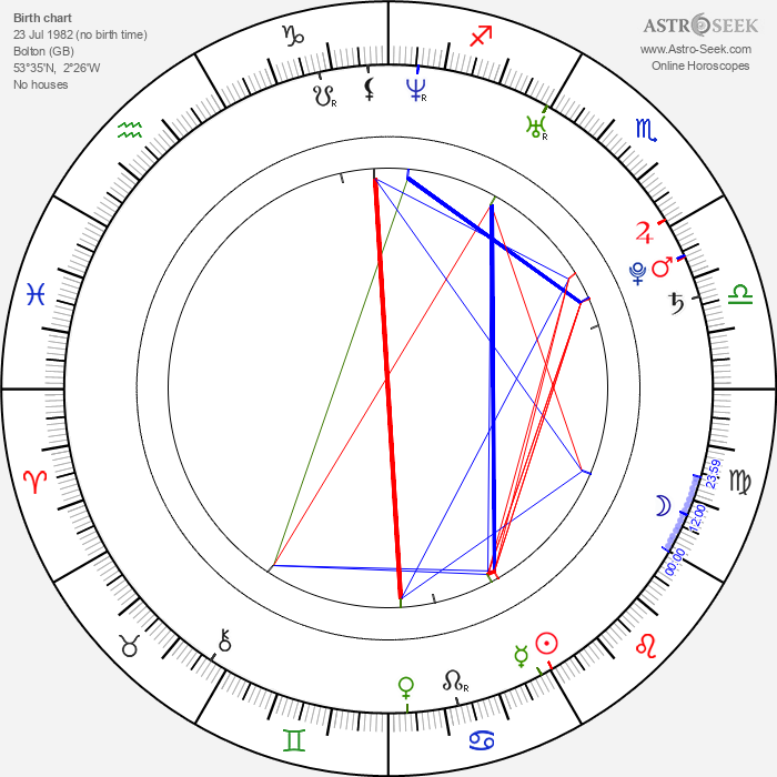 Tom Mison - Astrology Natal Birth Chart