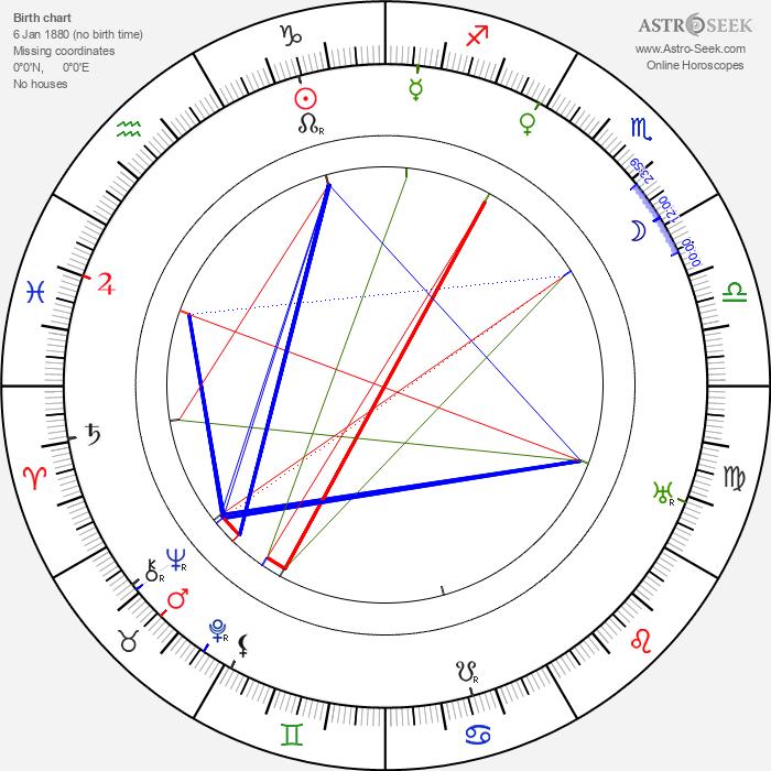 Tom Mix - Astrology Natal Birth Chart