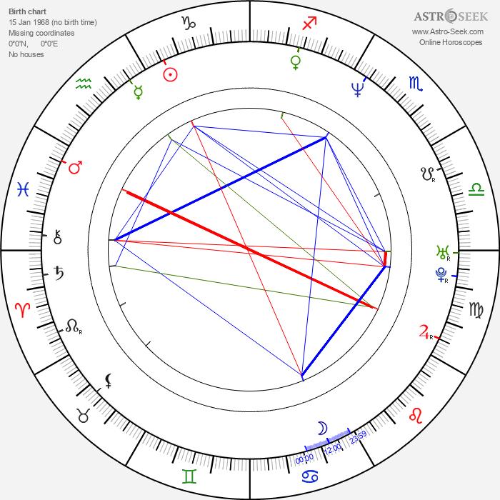Tom Murphy - Astrology Natal Birth Chart