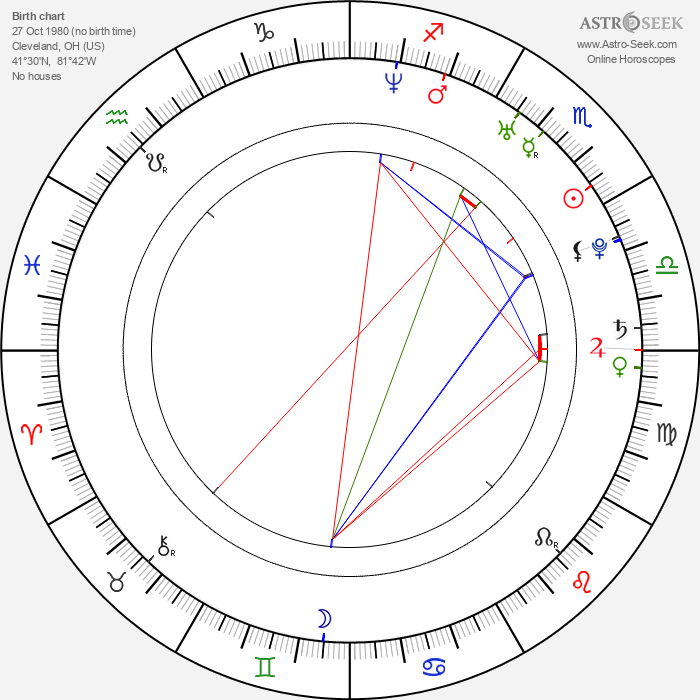 Tom Nagel - Astrology Natal Birth Chart