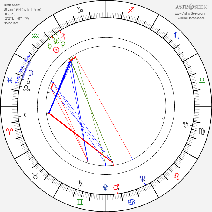 Tom Neal - Astrology Natal Birth Chart