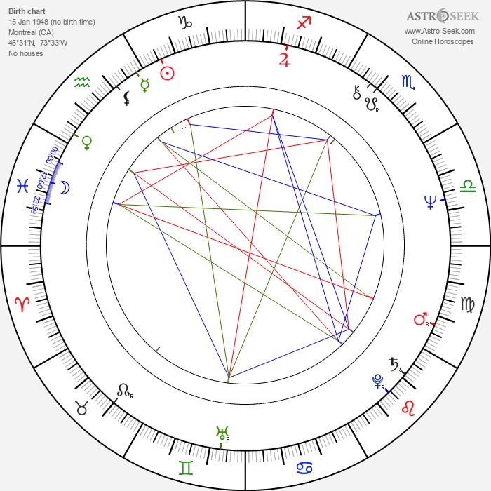 Tom Nolan - Astrology Natal Birth Chart