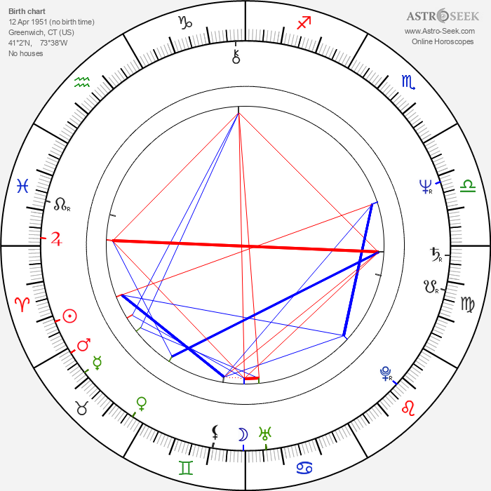 Tom Noonan - Astrology Natal Birth Chart