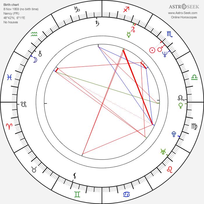 Tom Novembre - Astrology Natal Birth Chart