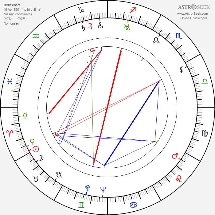 Tom O'Grady - Astrology Natal Birth Chart