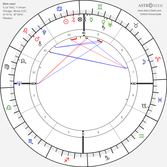 Tom O'Hara - Astrology Natal Birth Chart